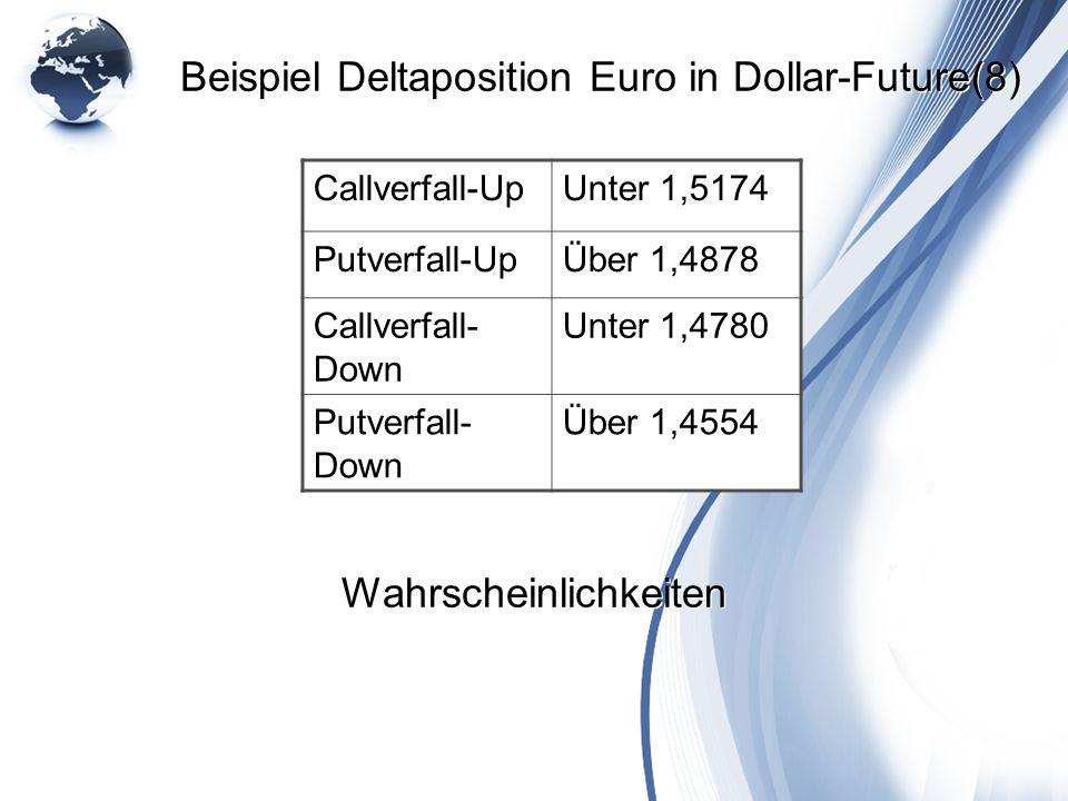 Beispiel Deltaposition Euro in Dollar-Future(8)