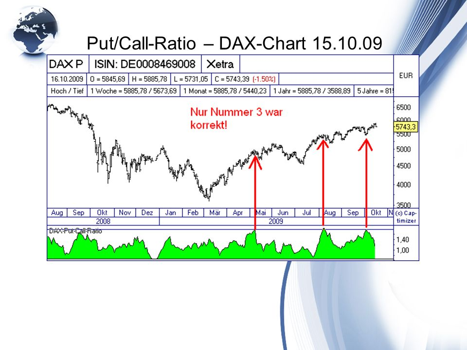 Put/Call-Ratio – DAX-Chart 15.10.09