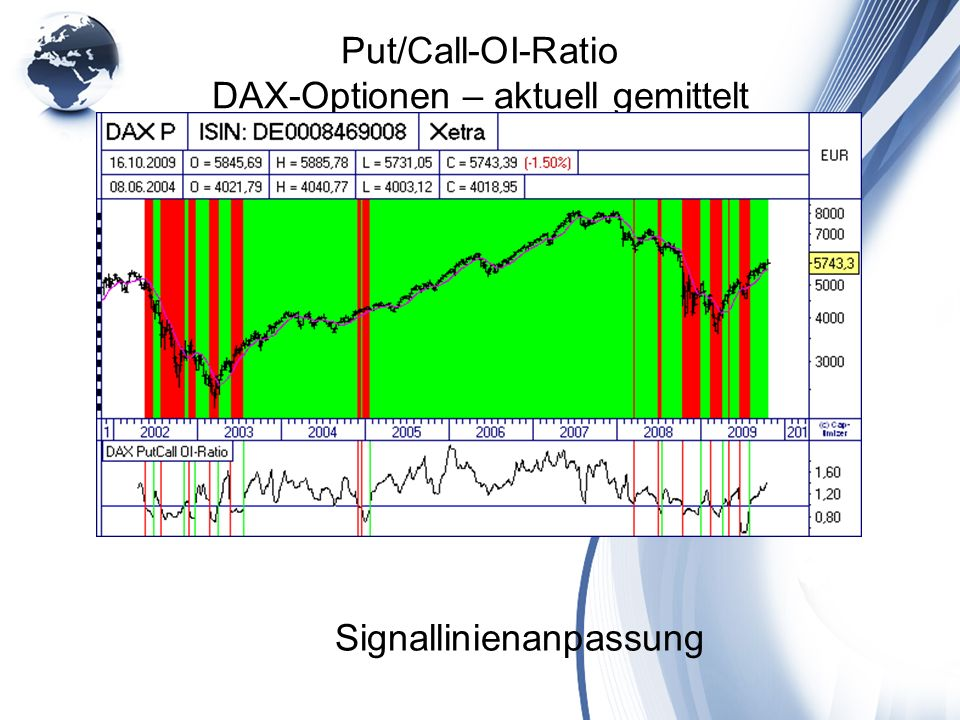Put/Call-OI-Ratio DAX-Optionen – aktuell gemittelt