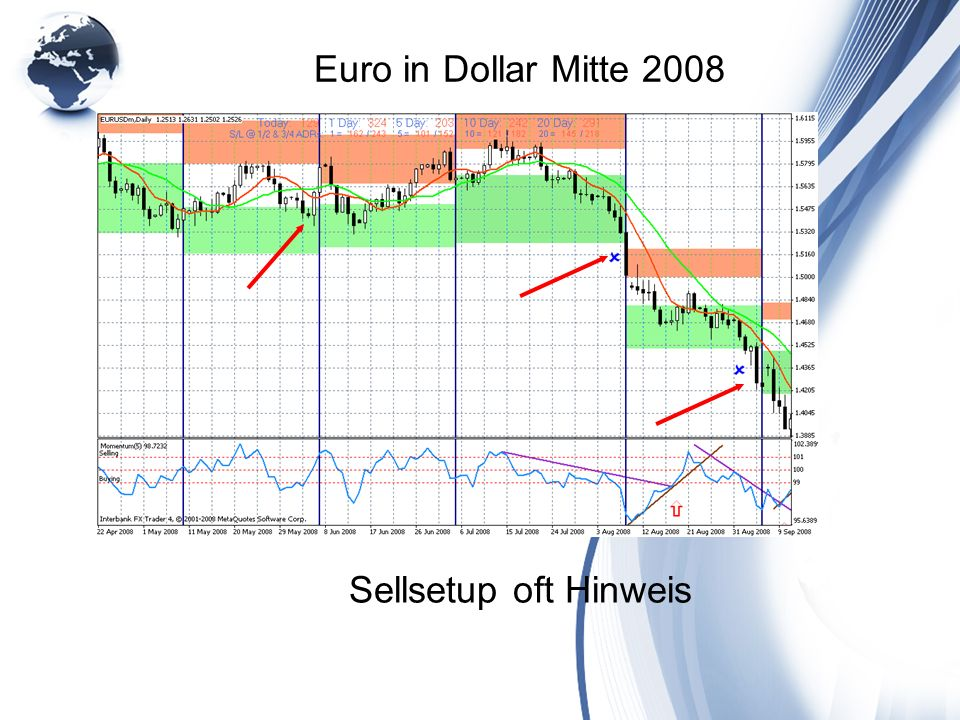 Euro in Dollar Mitte 2008 Sellsetup oft Hinweis