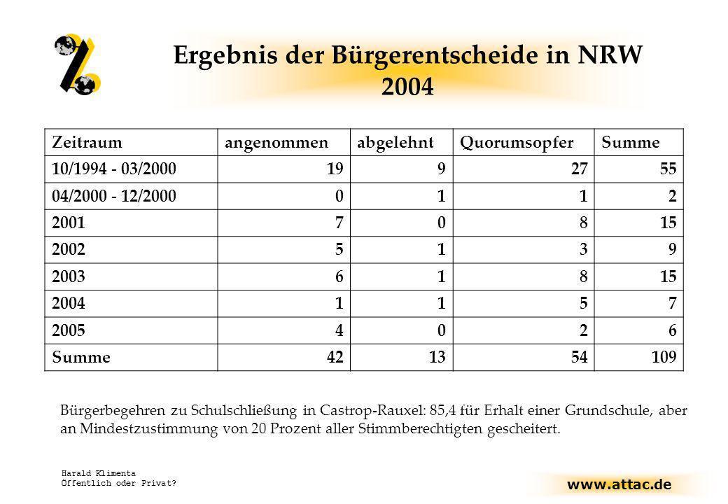 Ergebnis der Bürgerentscheide in NRW 2004