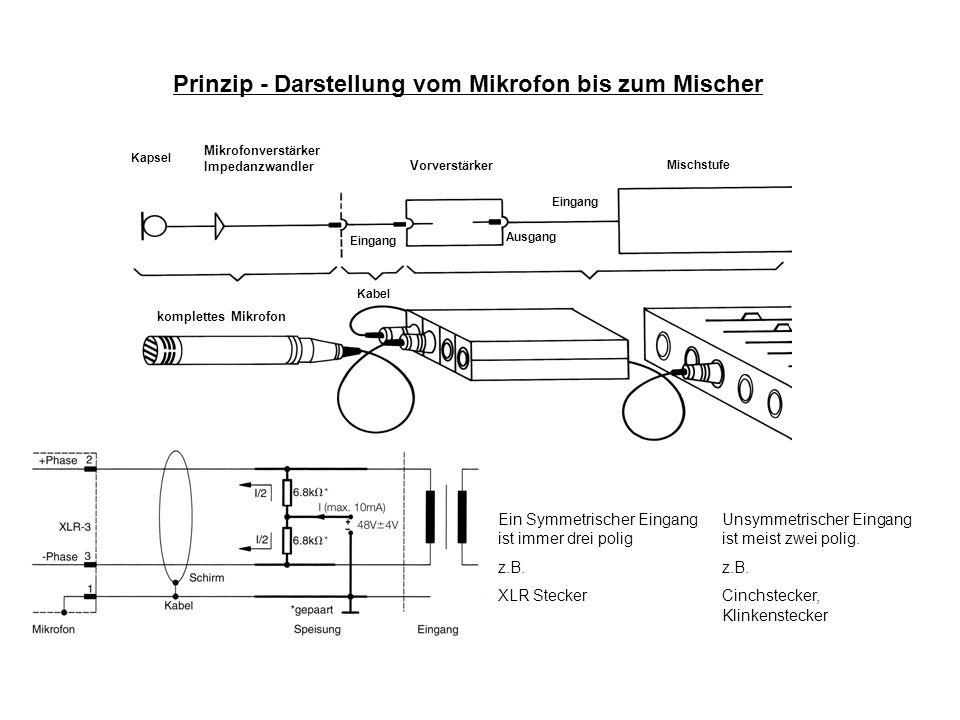 Prinzip - Darstellung vom Mikrofon bis zum Mischer