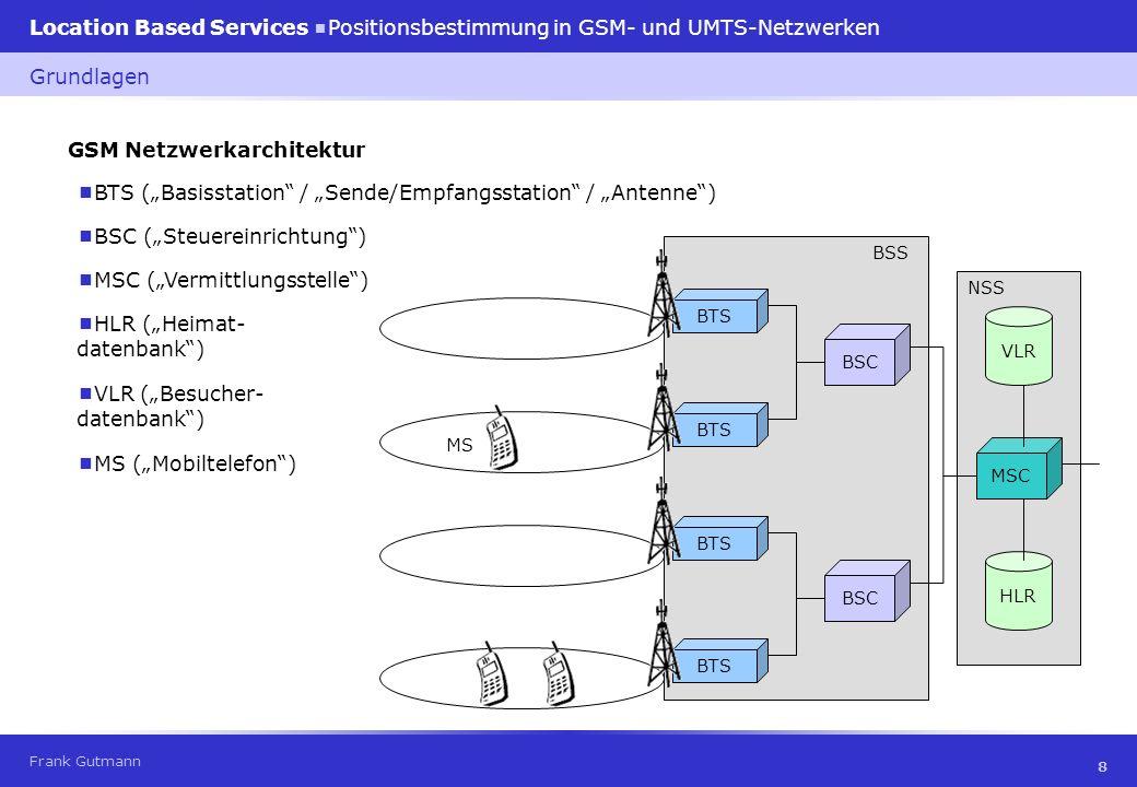 GSM Netzwerkarchitektur