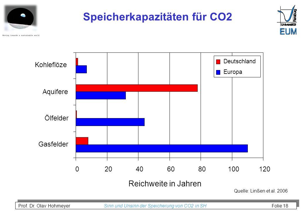 Speicherkapazitäten für CO2