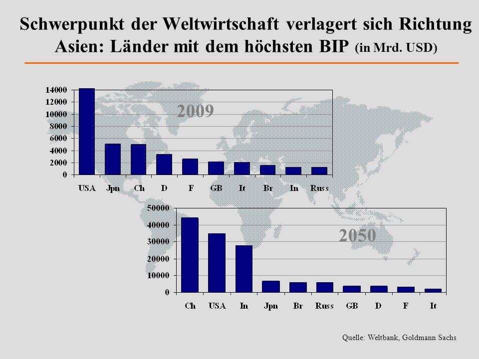 Schwerpunkt der Weltwirtschaft verlagert sich Richtung Asien: Länder mit dem höchsten BIP (in Mrd. USD)