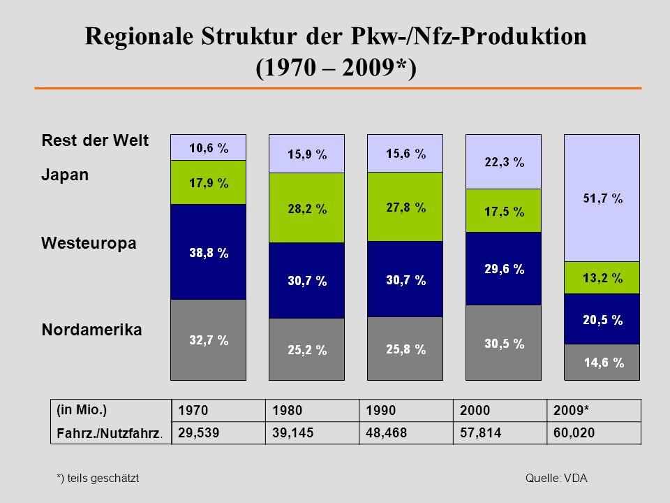 Regionale Struktur der Pkw-/Nfz-Produktion (1970 – 2009*)