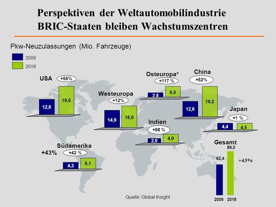 Perspektiven der Weltautomobilindustrie BRIC-Staaten bleiben Wachstumszentren