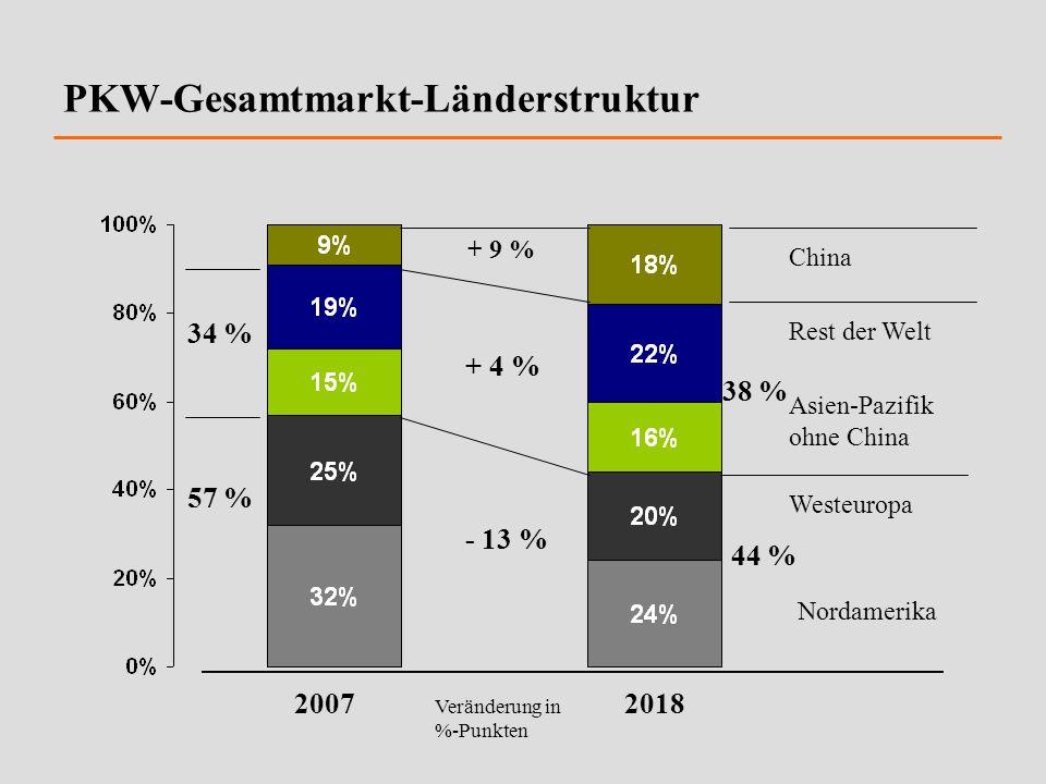 PKW-Gesamtmarkt-Länderstruktur