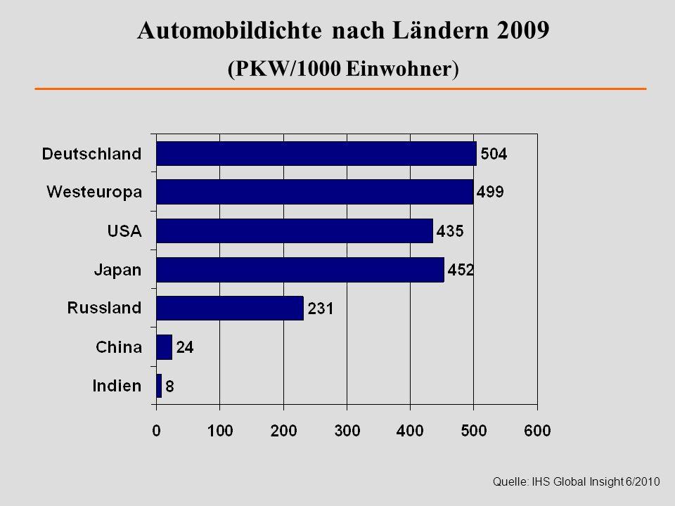 Automobildichte nach Ländern 2009 (PKW/1000 Einwohner)