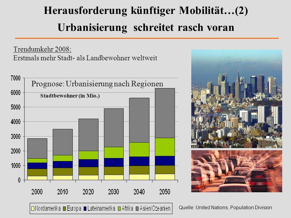 Stadtbewohner (in Mio.)
