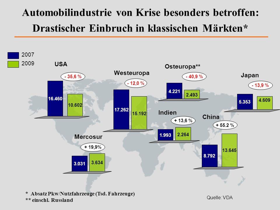 Automobilindustrie von Krise besonders betroffen: Drastischer Einbruch in klassischen Märkten*