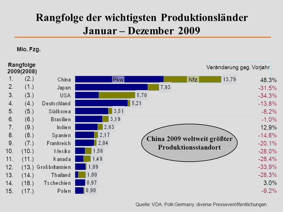 Rangfolge der wichtigsten Produktionsländer Januar – Dezember 2009