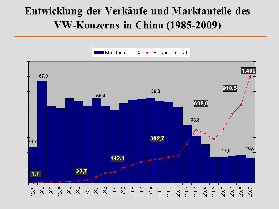 Entwicklung der Verkäufe und Marktanteile des VW-Konzerns in China (1985-2009)