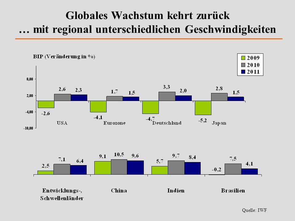Globales Wachstum kehrt zurück … mit regional unterschiedlichen Geschwindigkeiten
