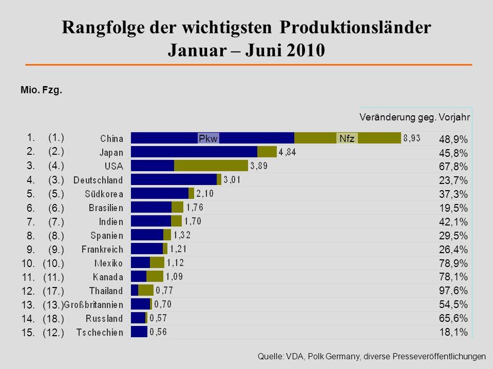 Rangfolge der wichtigsten Produktionsländer Januar – Juni 2010