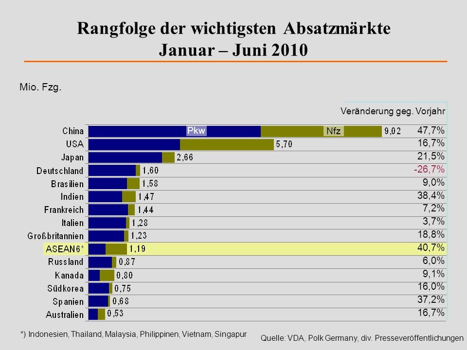 Rangfolge der wichtigsten Absatzmärkte Januar – Juni 2010