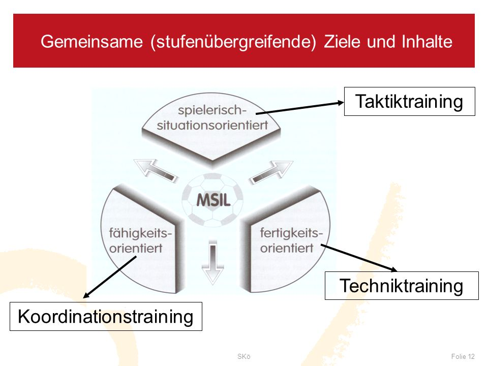 Gemeinsame (stufenübergreifende) Ziele und Inhalte