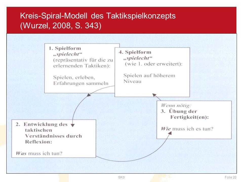 Kreis-Spiral-Modell des Taktikspielkonzepts (Wurzel, 2008, S. 343)