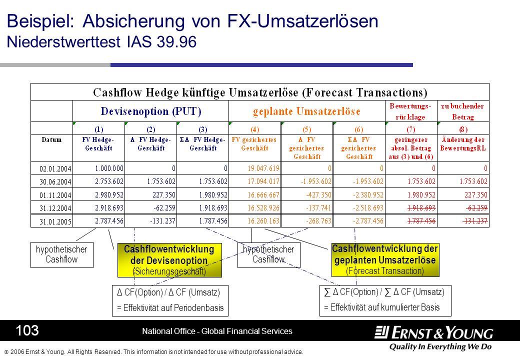 Beispiel: Absicherung von FX-Umsatzerlösen Niederstwerttest IAS 39.96