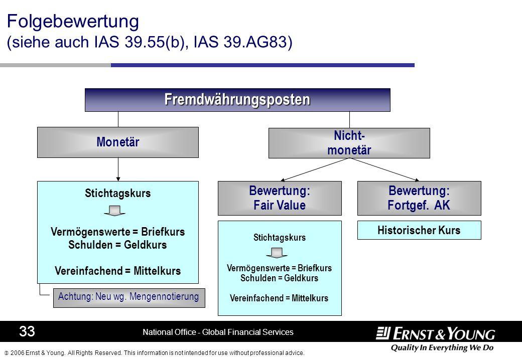 Folgebewertung (siehe auch IAS 39.55(b), IAS 39.AG83)