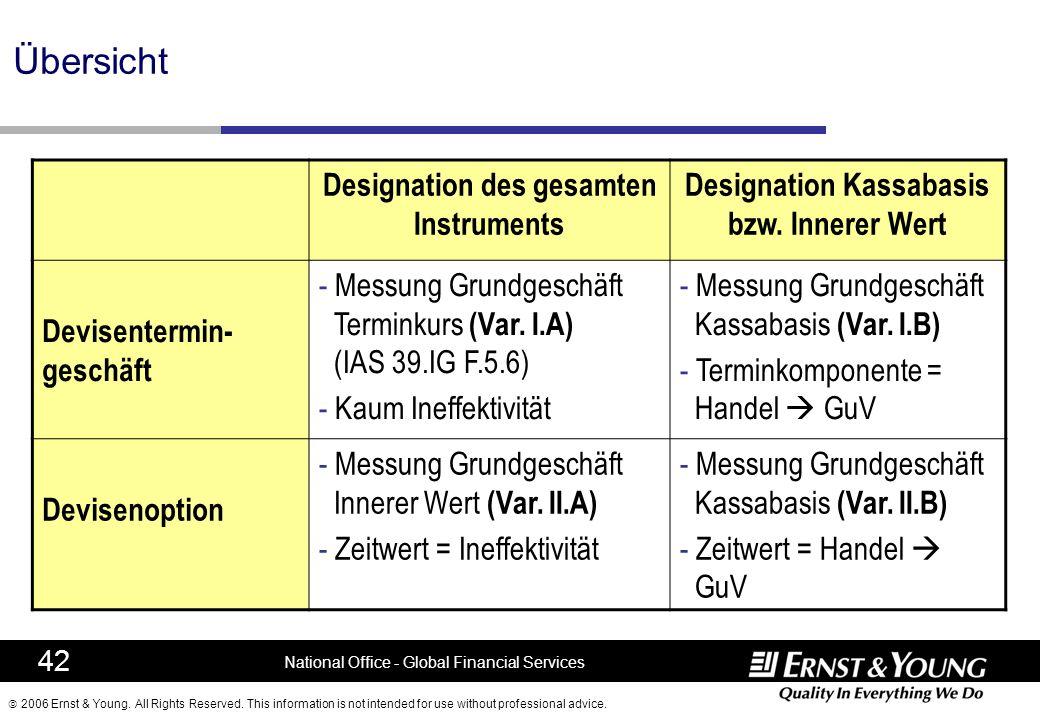 Übersicht Designation des gesamten Instruments