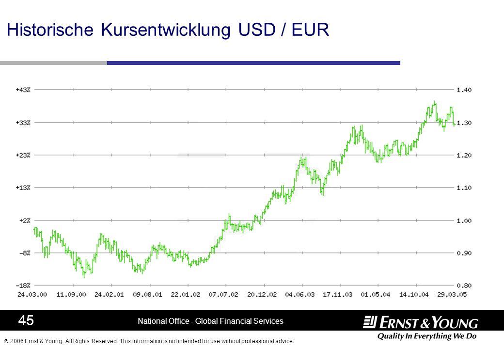 Historische Kursentwicklung USD / EUR