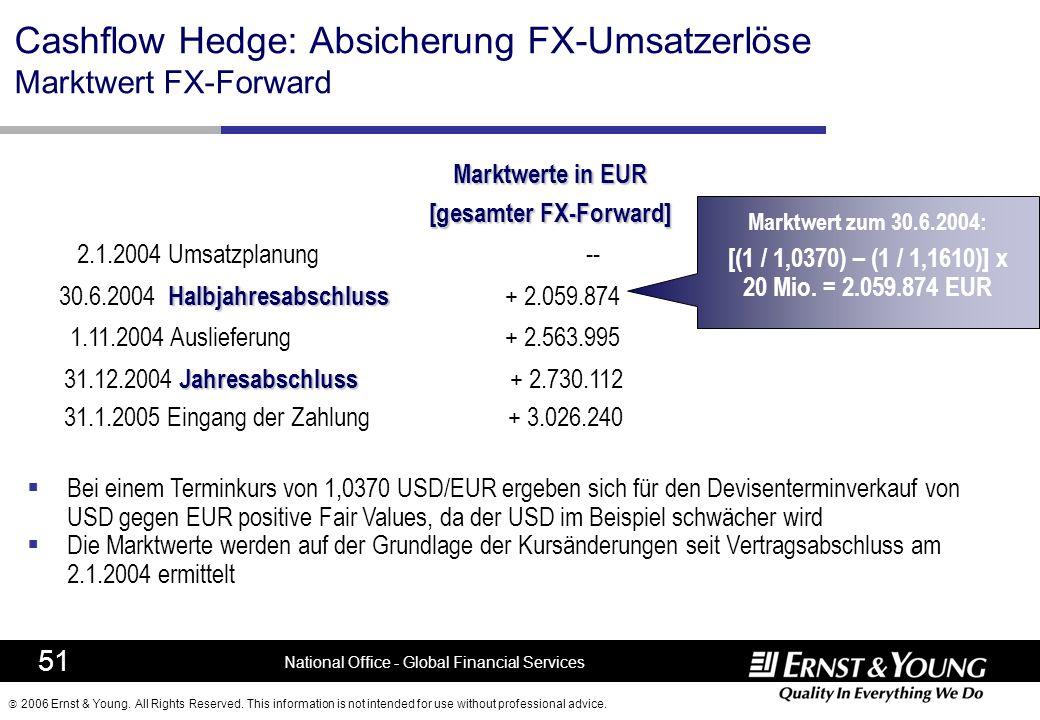 Cashflow Hedge: Absicherung FX-Umsatzerlöse Marktwert FX-Forward