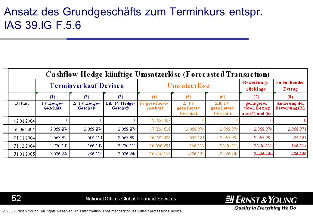 Ansatz des Grundgeschäfts zum Terminkurs entspr. IAS 39.IG F.5.6
