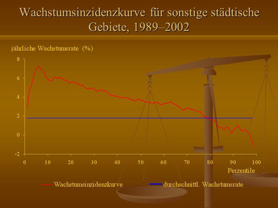 Wachstumsinzidenzkurve für sonstige städtische Gebiete, 1989–2002