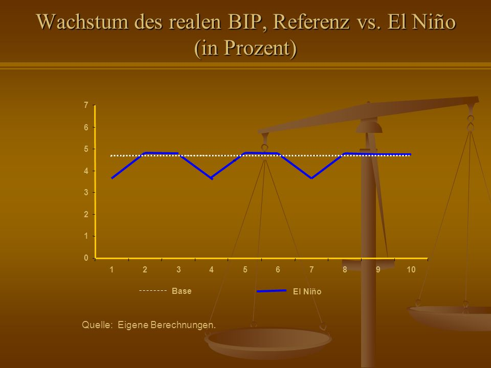 Wachstum des realen BIP, Referenz vs. El Niño (in Prozent)