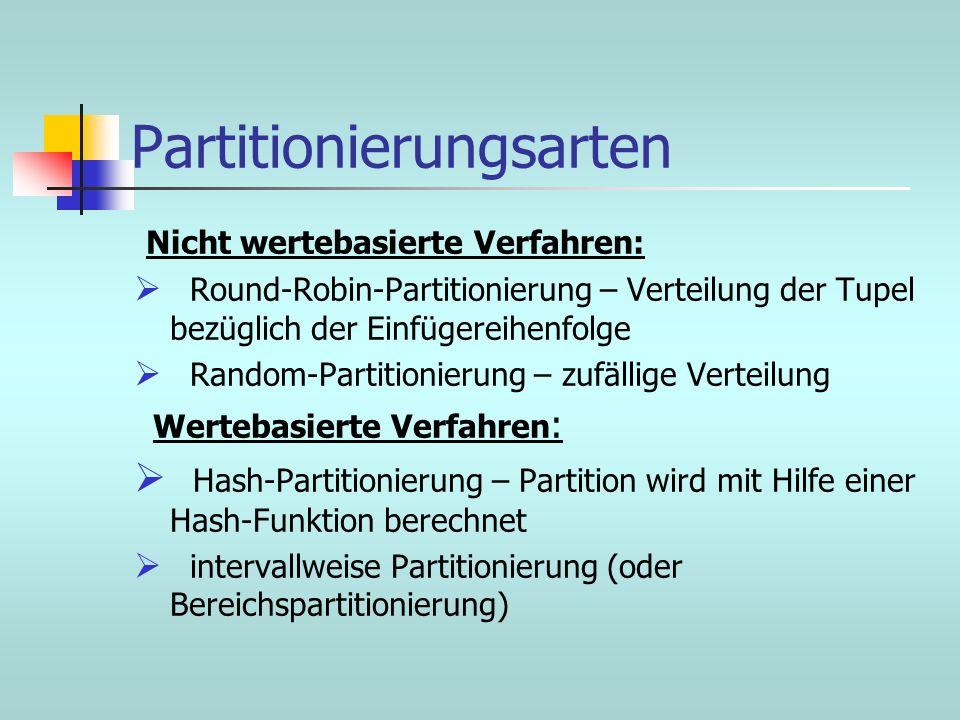 Partitionierungsarten