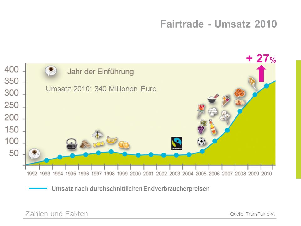 Fairtrade - Umsatz 2010 + 27% Umsatz 2010: 340 Millionen Euro