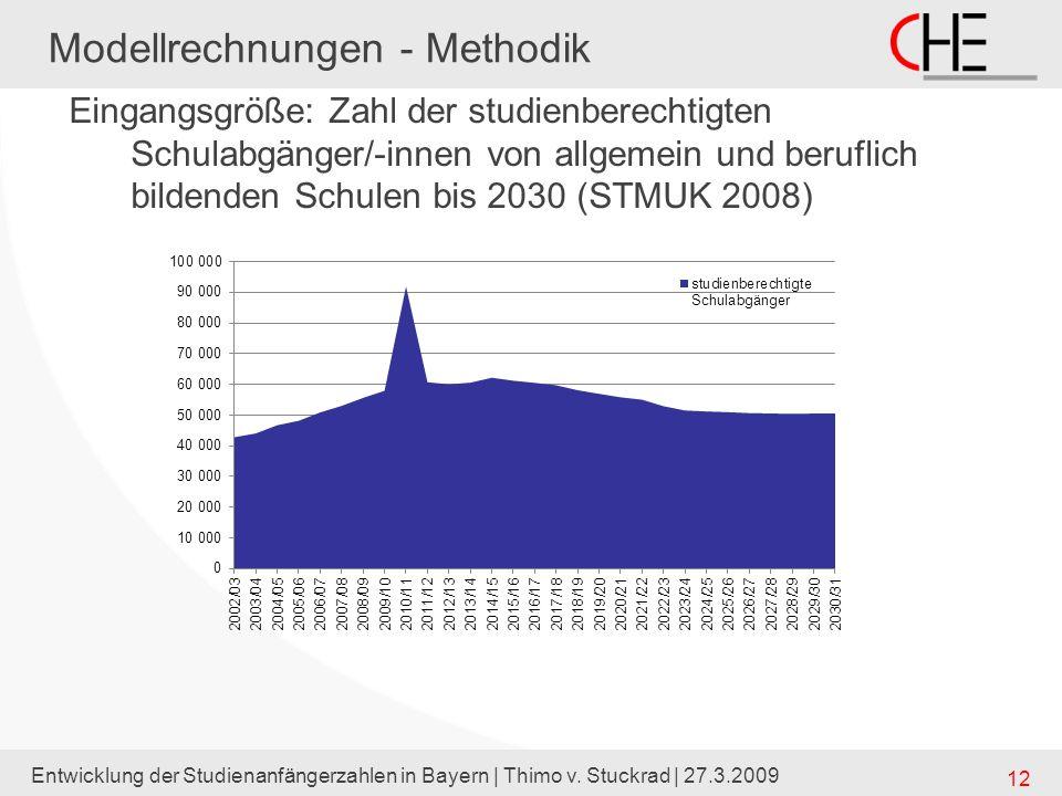 Modellrechnungen - Methodik
