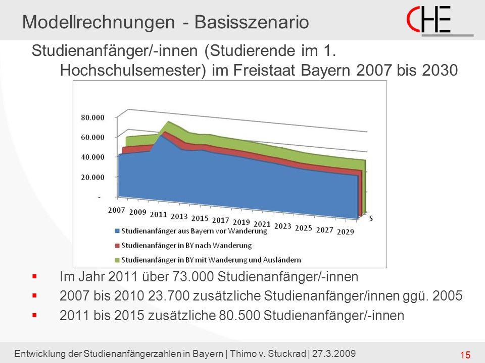Modellrechnungen - Basisszenario