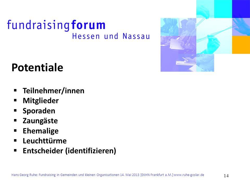 Potentiale Teilnehmer/innen Mitglieder Sporaden Zaungäste Ehemalige