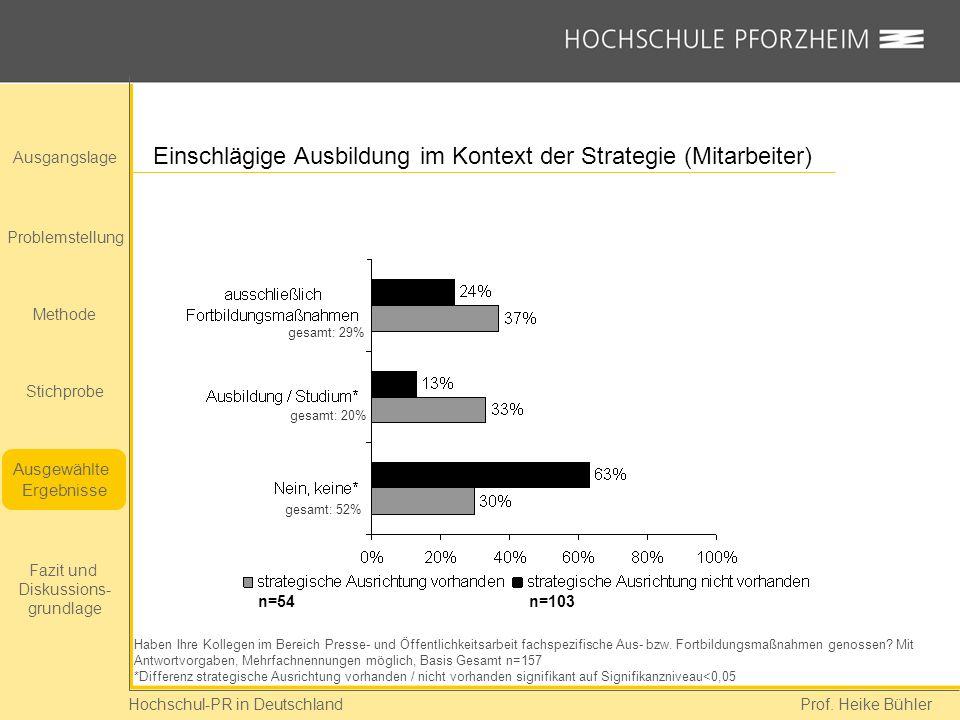 Einschlägige Ausbildung im Kontext der Strategie (Mitarbeiter)