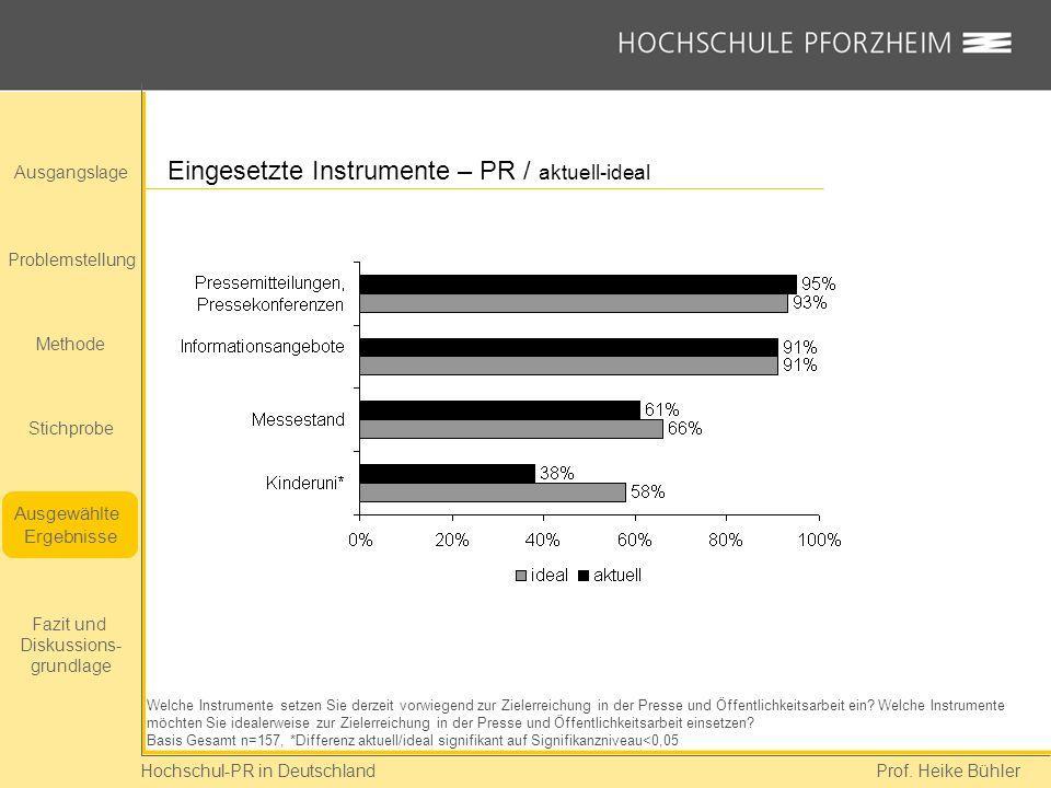 Eingesetzte Instrumente – PR / aktuell-ideal