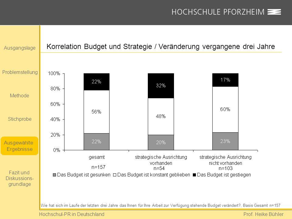 Korrelation Budget und Strategie / Veränderung vergangene drei Jahre