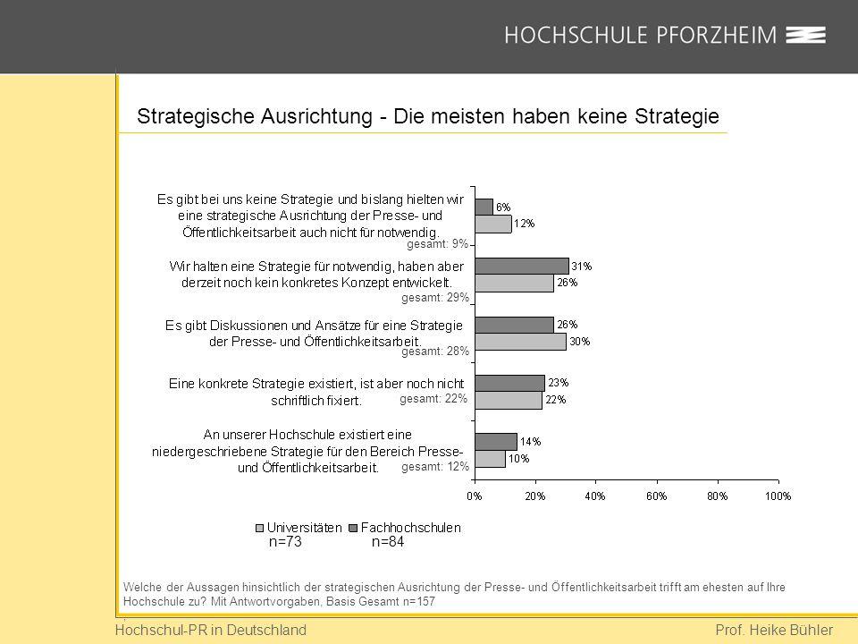 Strategische Ausrichtung - Die meisten haben keine Strategie