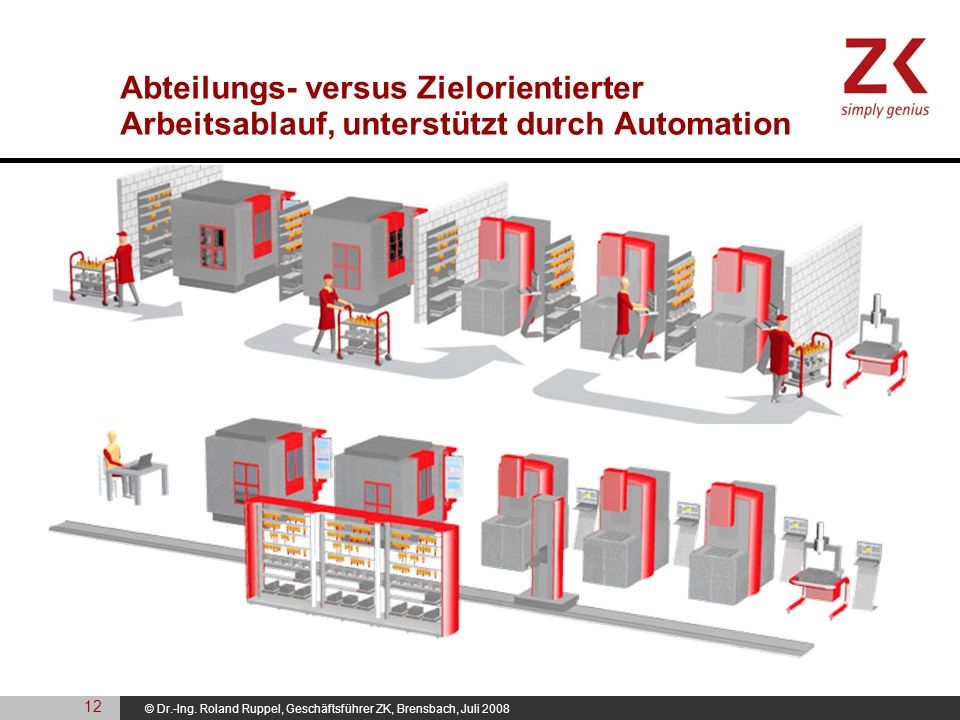 Abteilungs- versus Zielorientierter Arbeitsablauf, unterstützt durch Automation