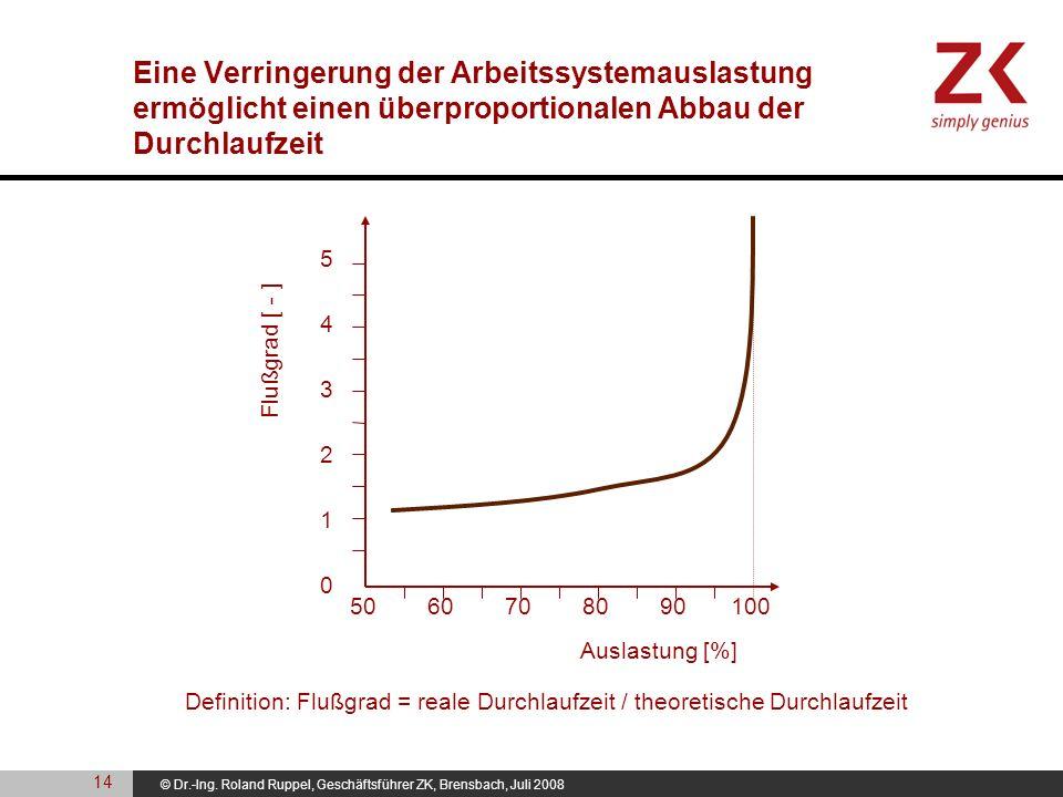Eine Verringerung der Arbeitssystemauslastung ermöglicht einen überproportionalen Abbau der Durchlaufzeit