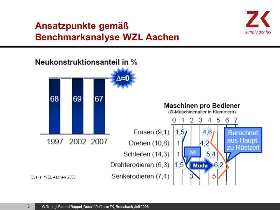 Ansatzpunkte gemäß Benchmarkanalyse WZL Aachen