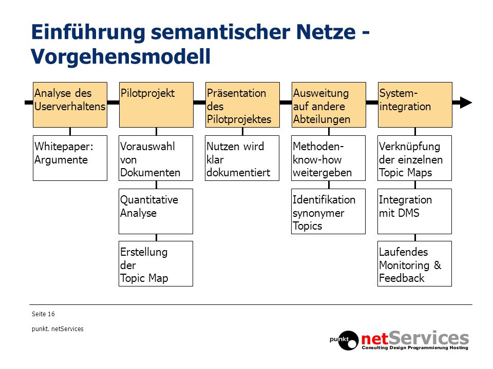 Einführung semantischer Netze - Vorgehensmodell