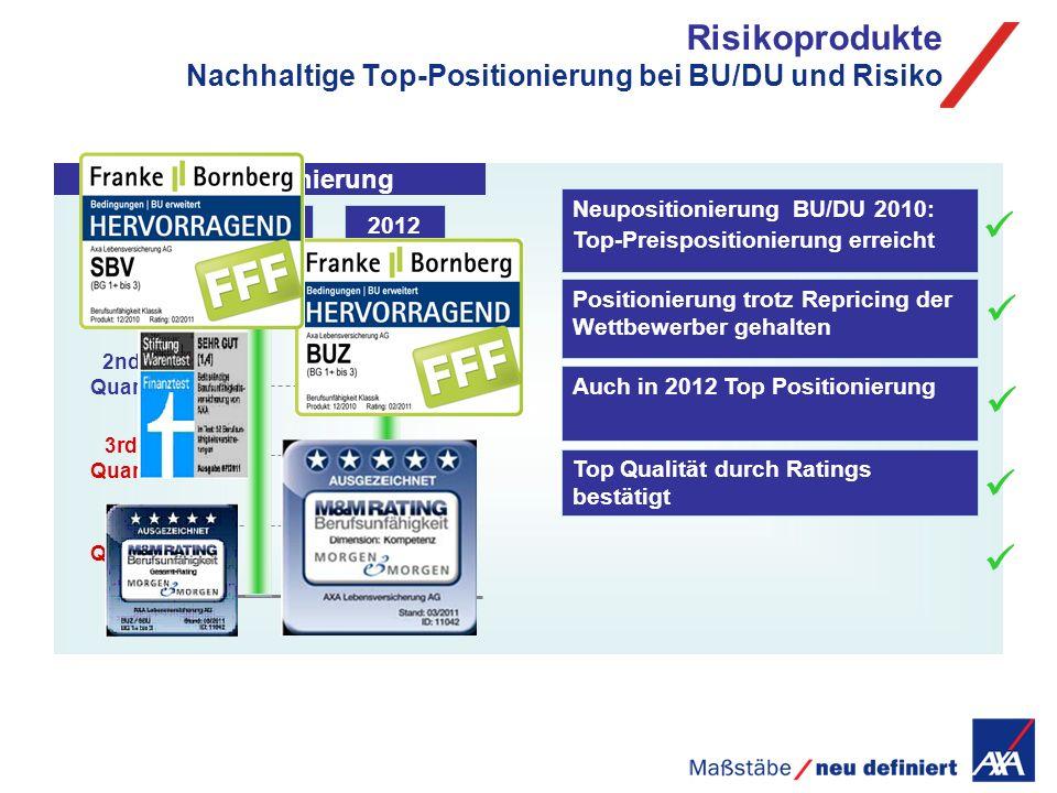 Risikoprodukte Nachhaltige Top-Positionierung bei BU/DU und Risiko