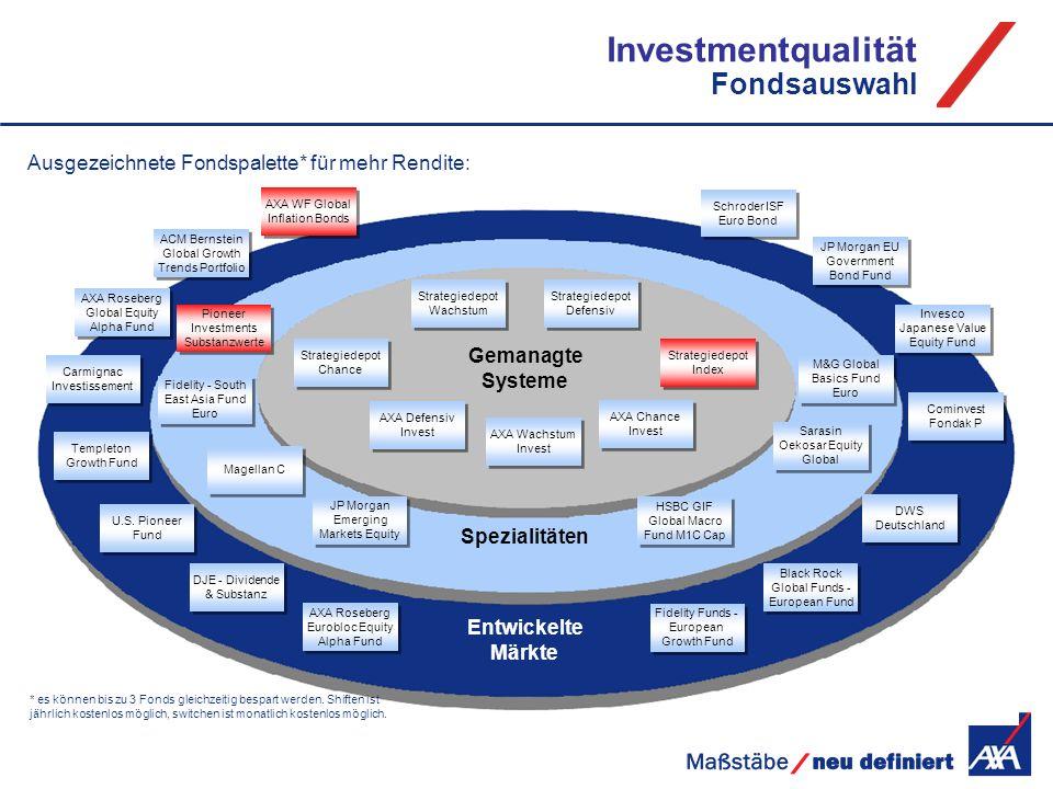 Investmentqualität Fondsauswahl