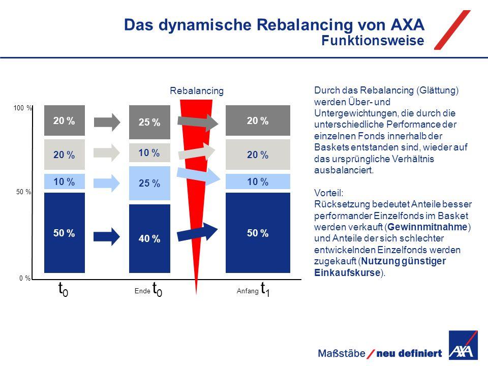 Das dynamische Rebalancing von AXA Funktionsweise