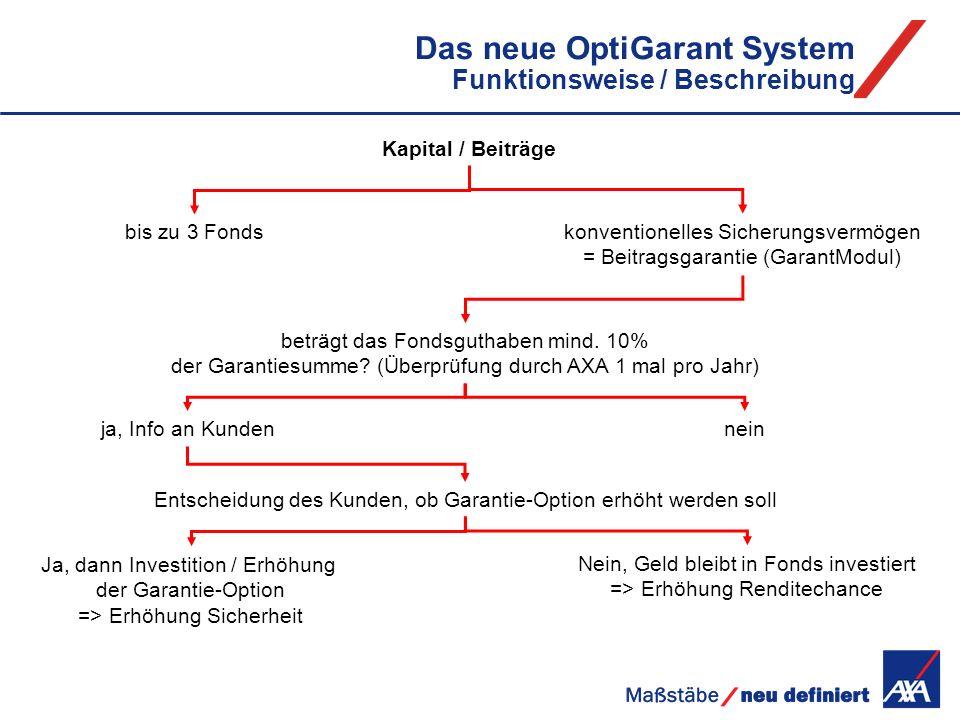 Das neue OptiGarant System Funktionsweise / Beschreibung