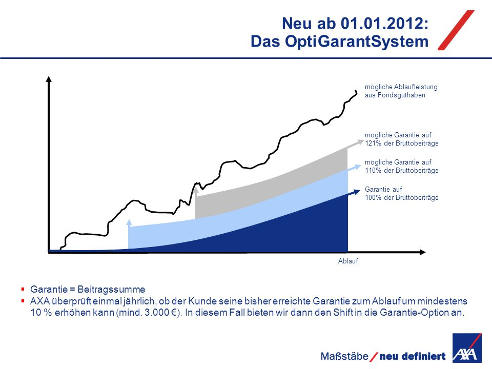 Neu ab 01.01.2012: Das OptiGarantSystem