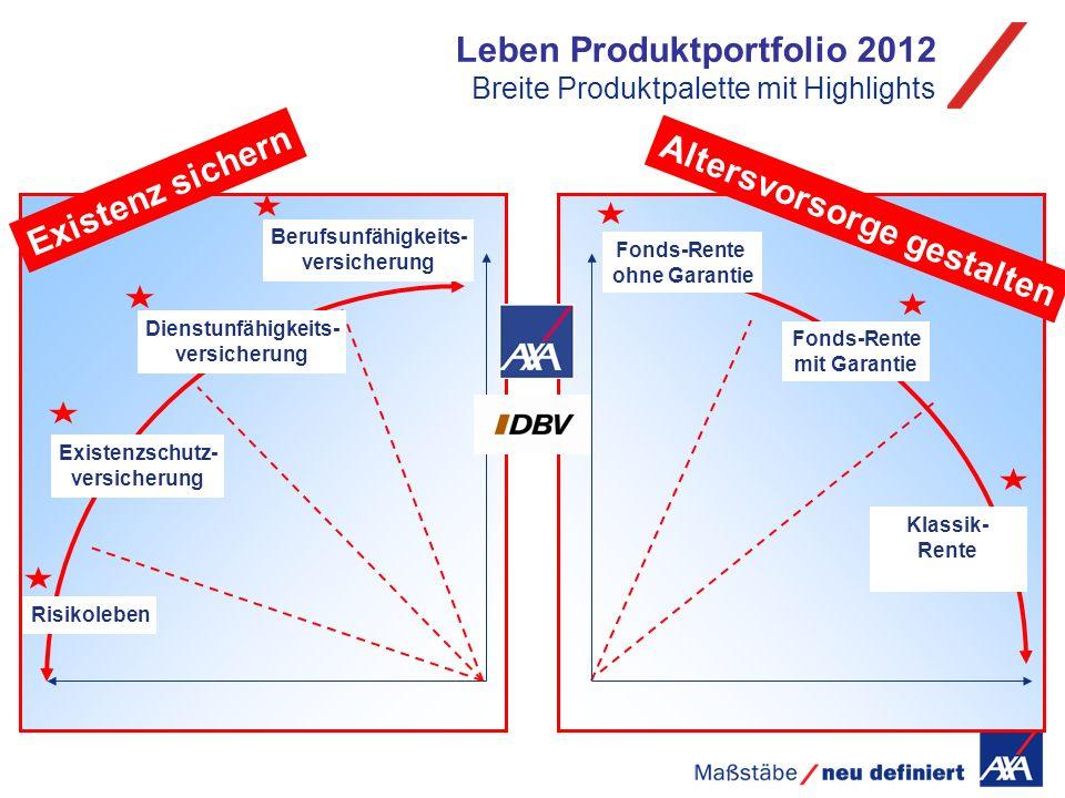 Leben Produktportfolio 2012 Breite Produktpalette mit Highlights