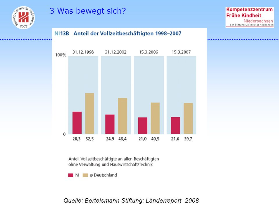 3 Was bewegt sich Quelle: Bertelsmann Stiftung: Länderreport 2008